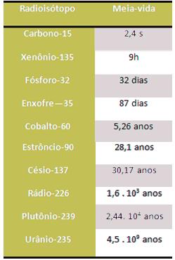 Tabela com a meia-vida de alguns radioisótopos