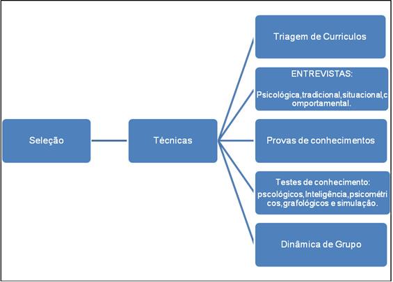 Recrutamento e Seleção  uma revisão bibliográfica - Brasil Escola 93643c0b42ac0