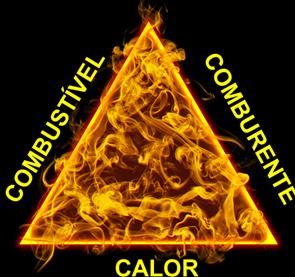 Diagrama de triângulo de fogo
