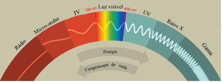 Espectro eletromagnético incluindo radiações infravermelhas