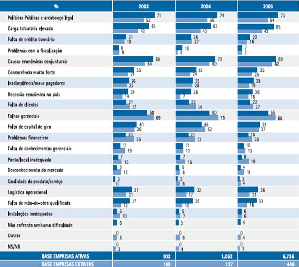 910ff29d6d0 Fonte  Fatores condicionantes e taxas de sobrevivência e mortalidade das  micro e pequenas empresas no Brasil 2003–2005. SEBRAE