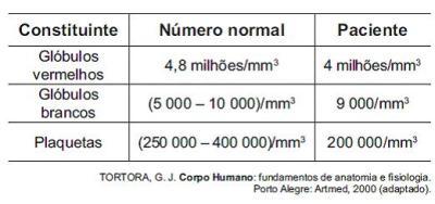 Hemograma de um paciente com cansaço, dificuldade em respirar e sangramento nasal