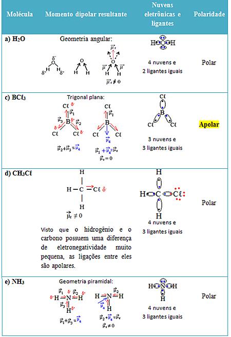 Tabela com determinação de polaridade de moléculas de exercício