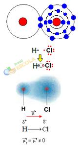 Diferença de eletronegatividade na molécula do HCl