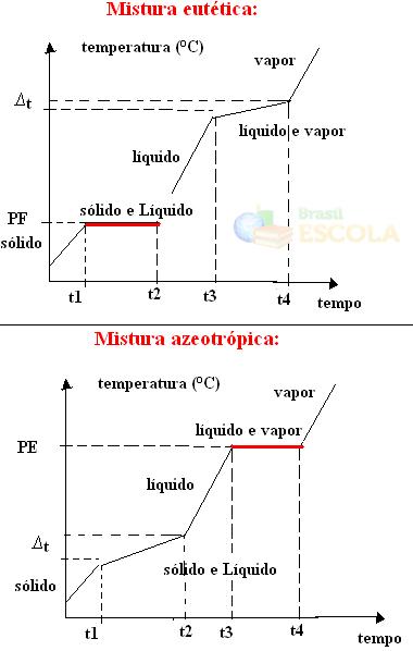 Gráficos de mudanças de estados físicos das misturas eutética e azeotrópica