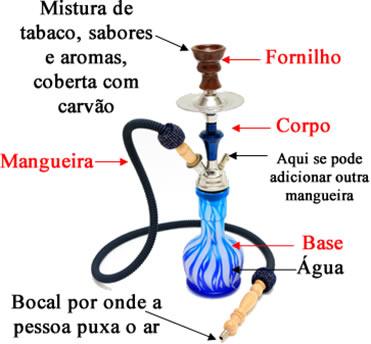 Esquema de uso e partes do narguilé