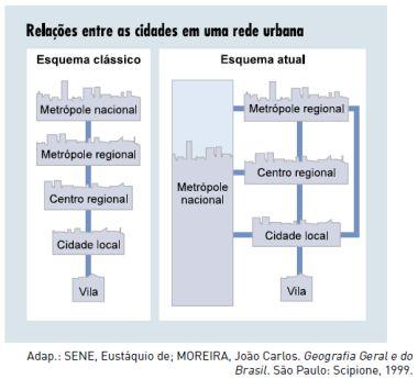 Esquema conceitual da hierarquia urbana