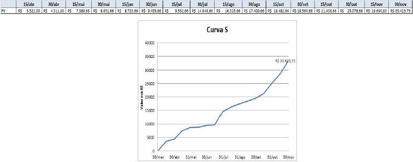 Curva S e os custos planejados