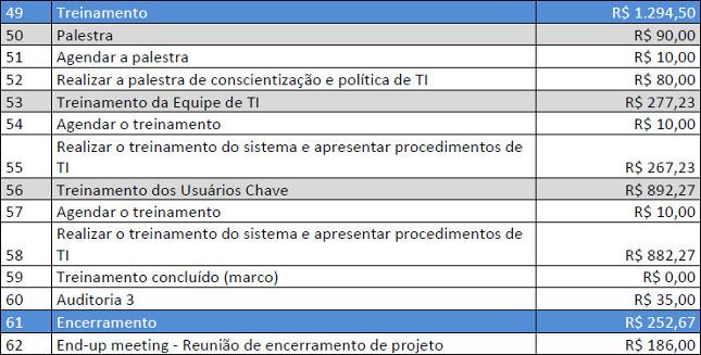 Tabela com as estimativas para cada atividade - Parte 3