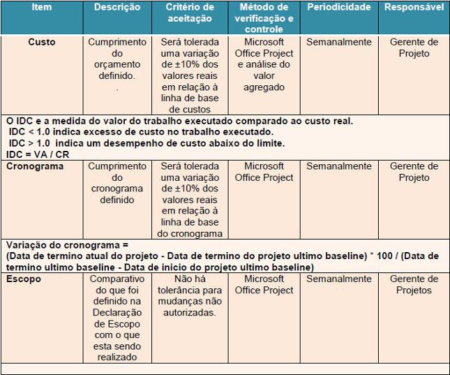 Quadro que ilustra a métricas de desempenho do projeto.