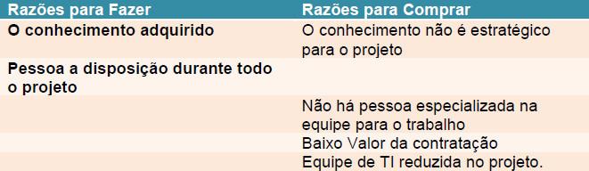 Tabela mostrando a Analise da Contratação do DBA