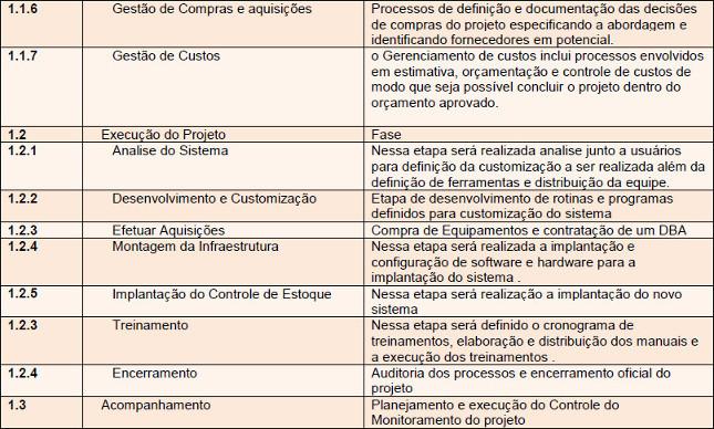 Tabela com a descrição das Fases da EAP - Parte 2