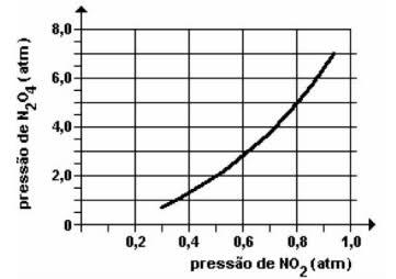 Gráfico de pressões parciais de gases em equilíbrio
