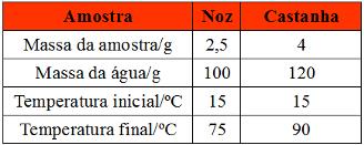 Tabela de exercício com quantidade de calorias presente em castanhas e nozes