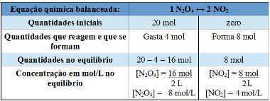 Tabela usada para resolver exemplo de cálculo da constante de equilíbrio