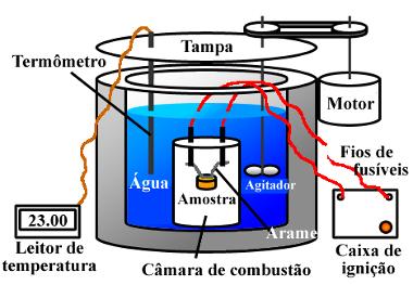 Esboço de um calorímetro bomba