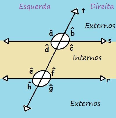 Os ângulos podem ser classificados como internos ou externos, e dois ângulos podem ser colaterais ou alternos
