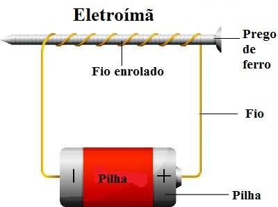 Observe como é feita a montagem do aparato experimental de um eletroímã