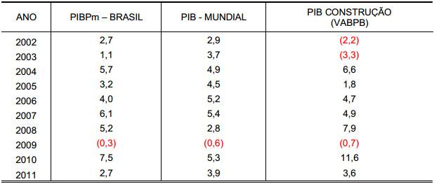 Demonstração Tabela 1