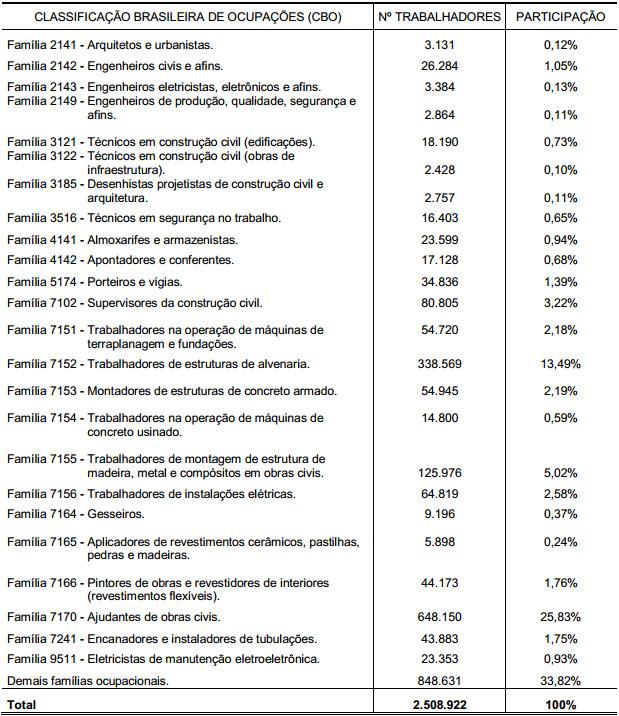 Demonstração Tabela 11