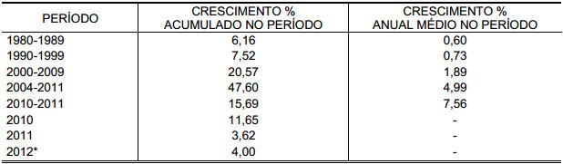 Demonstração Tabela 2