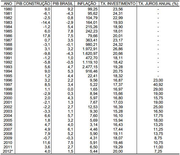 Demonstração Tabela 3