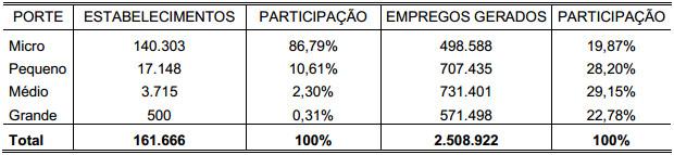 Demonstração Tabela 8