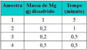 Exercício sobre inlfuência da concentração dos reagentes sobre a velocidade das reações