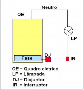 Demonstração da Figura 21