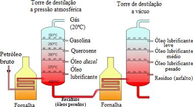 Esquema de algumas frações do petróleo obtidas pela destilação fracionada, primeira etapa do seu refino*