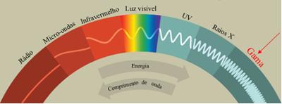 O espectro eletromagnético representa todos os comprimentos de ondas existentes