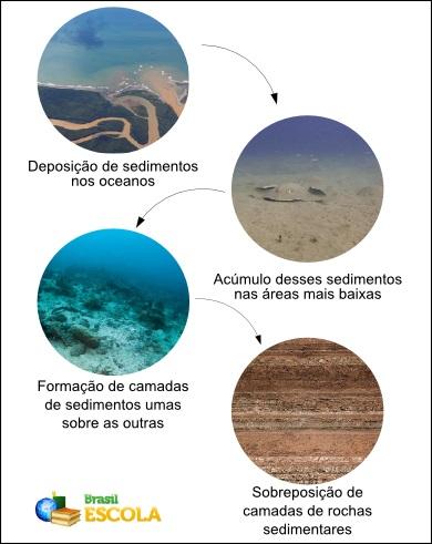 Esquema explicativo do processo de formação das bacias sedimentares
