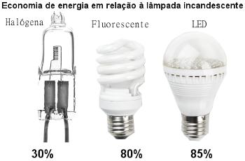 Lâmpada halógena, fluorescente e LED em comparação com o consumo de energia de lâmpada incandescente