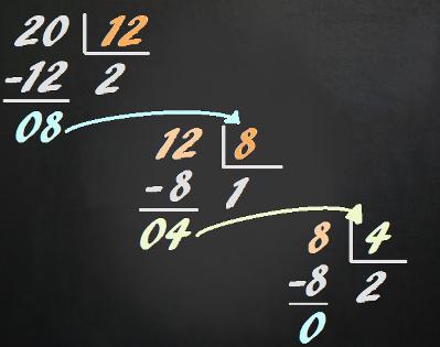 Através de divisões sucessivas, verificamos que o máximo divisor comum entre 12 e 20 é o número 4