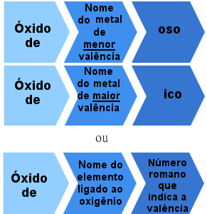Regra de nomenclatura de óxidos iônicos com mais de uma valência