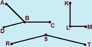 Os segmentos de retas AB, BC e BD, KL e LM, RS e ST são consecutivos, pois cada um desses pares de segmentos possui pontos em comum