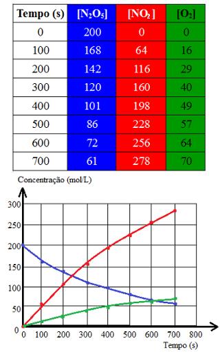 Tabela e gráfico de experimento com decomposição de pentóxido de dinitrogênio