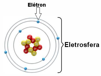 Ilustração de eletrosfera com três camadas eletrônicas e elétrons girando ao redor do núcleo
