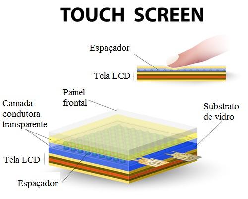 Constituição de uma tela touch screen com sistema resistivo