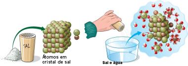 Dissociação iônica do sal na água