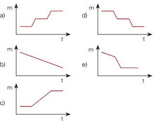 Alternativas com gráficos de possível decomposição térmica