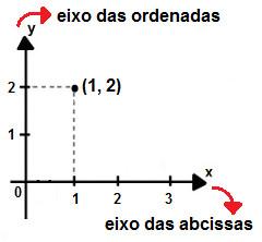 Representação do ponto de coordenadas (1,2) no plano cartesiano