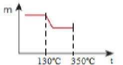 Terceira parte de construção de gráfico de resposta em exercício sobre decomposição térmica gradual