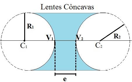 Disposição dos elementos nas lentes côncavas