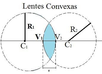 Disposição dos elementos nas lentes convexas