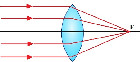 Comportamento óptico dos raios de luz em uma lente convergente