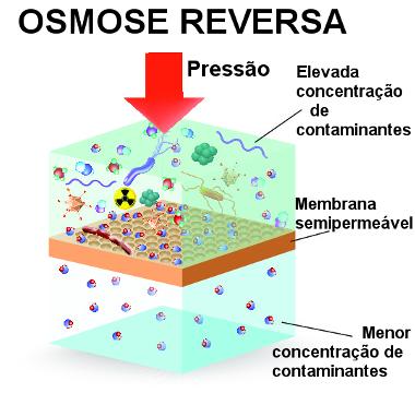 Ilustração de osmose reversa