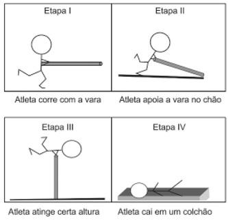 Representação das etapas de um salto com vara realizado por um atleta