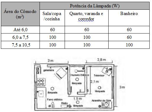 Planta baixa representando os aparelhos elétricos em uma residência