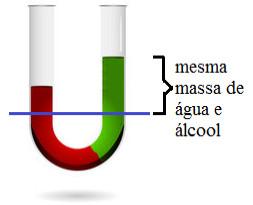 Comparação entre densidades de água e álcool